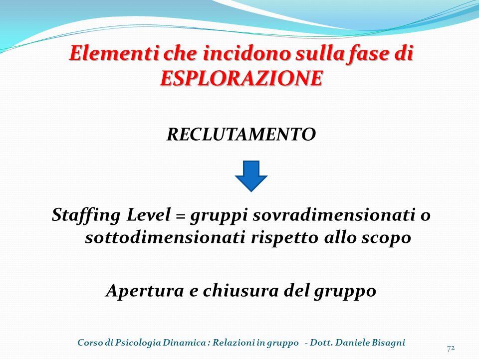 RECLUTAMENTO Staffing Level = gruppi sovradimensionati o sottodimensionati rispetto allo scopo Apertura e chiusura del gruppo 72 Elementi che incidono
