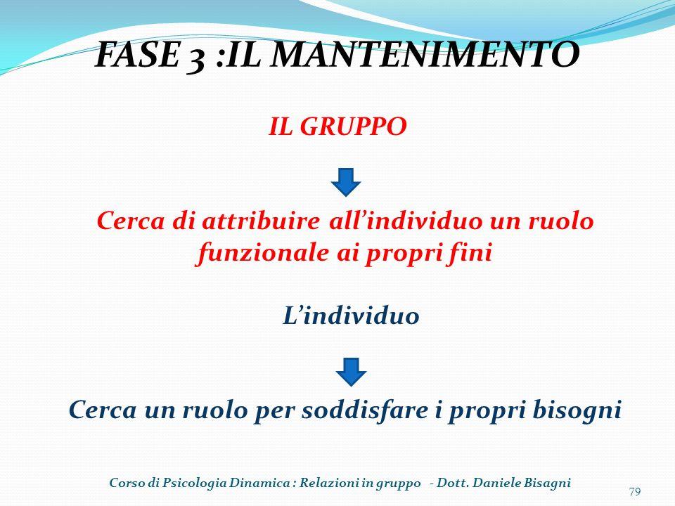 79 FASE 3 :IL MANTENIMENTO IL GRUPPO Cerca di attribuire allindividuo un ruolo funzionale ai propri fini Lindividuo Cerca un ruolo per soddisfare i pr