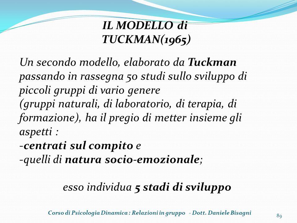 89 IL MODELLO di TUCKMAN(1965) Un secondo modello, elaborato da Tuckman passando in rassegna 50 studi sullo sviluppo di piccoli gruppi di vario genere
