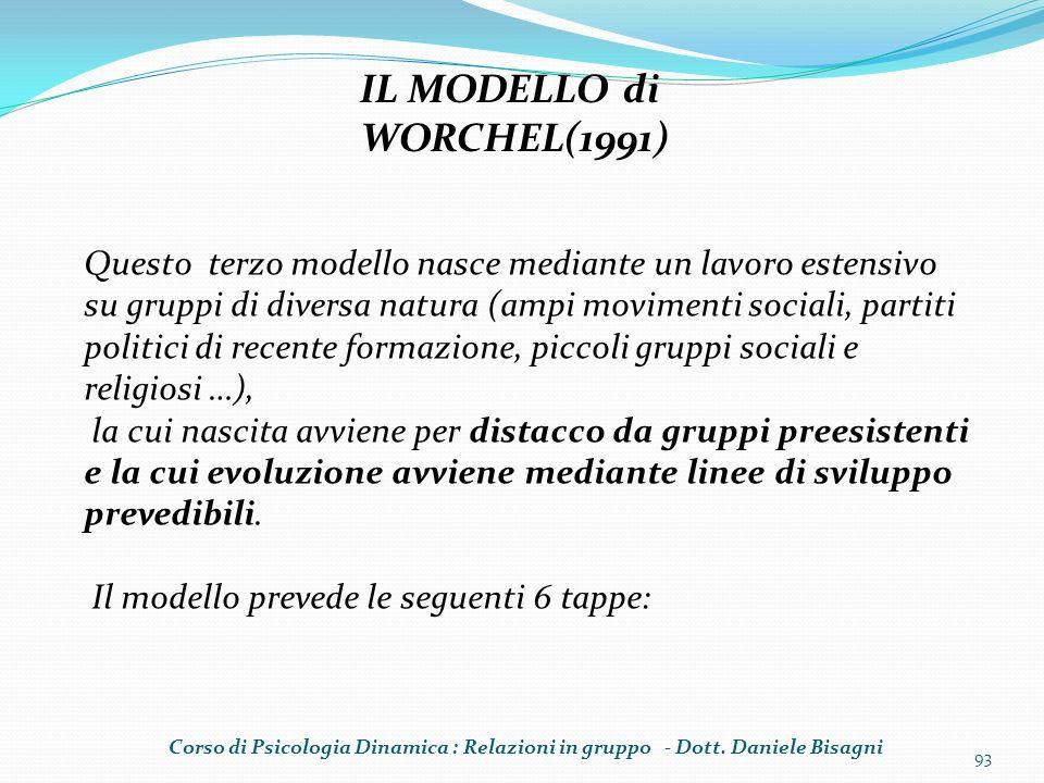 93 IL MODELLO di WORCHEL(1991) Questo terzo modello nasce mediante un lavoro estensivo su gruppi di diversa natura (ampi movimenti sociali, partiti po