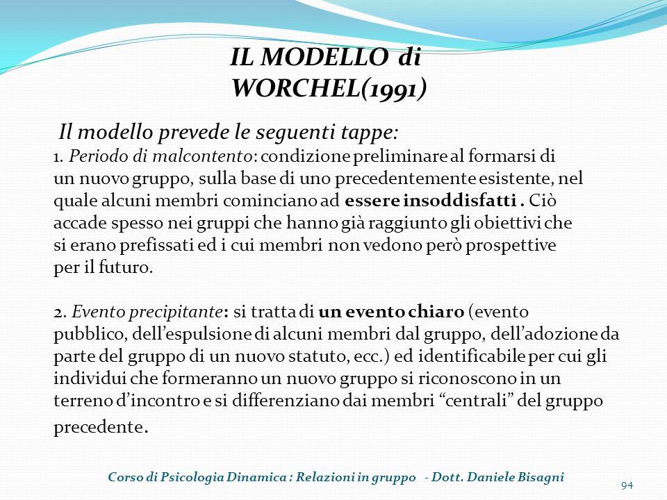 94 IL MODELLO di WORCHEL(1991) Il modello prevede le seguenti tappe: 1. Periodo di malcontento: condizione preliminare al formarsi di un nuovo gruppo,