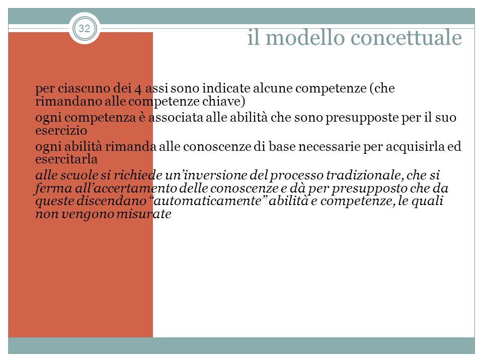 32 il modello concettuale per ciascuno dei 4 assi sono indicate alcune competenze (che rimandano alle competenze chiave) ogni competenza è associata a