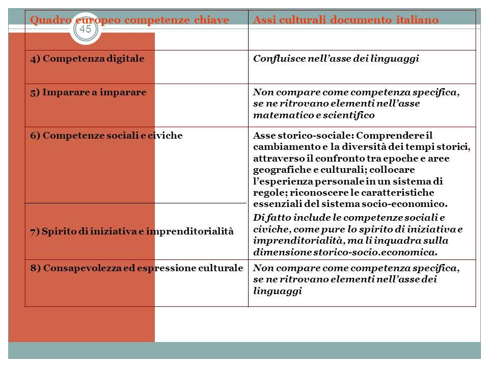 45 Quadro europeo competenze chiaveAssi culturali documento italiano 4) Competenza digitaleConfluisce nellasse dei linguaggi 5) Imparare a imparareNon