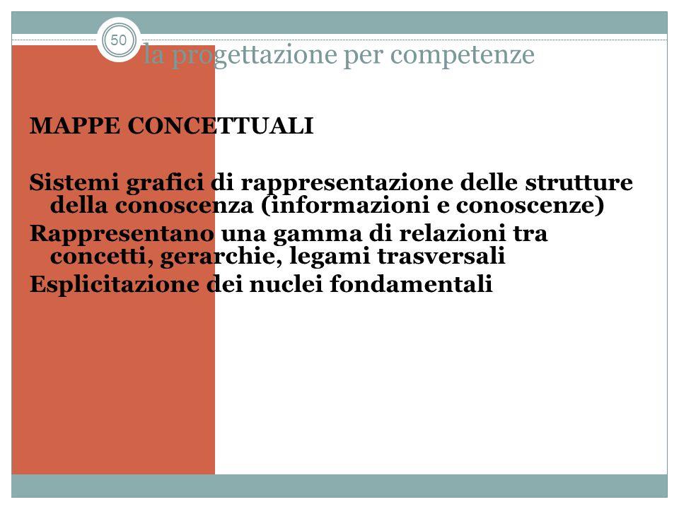 50 la progettazione per competenze MAPPE CONCETTUALI Sistemi grafici di rappresentazione delle strutture della conoscenza (informazioni e conoscenze)