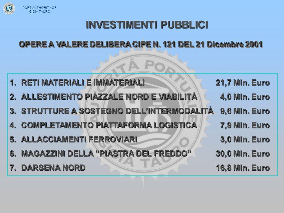 OPERE A VALERE DELIBERA CIPE N. 121 DEL 21 Dicembre 2001 1.RETI 1.RETI MATERIALI E IMMATERIALI21,7 Mln. Euro 2.ALLESTIMENTO 2.ALLESTIMENTO PIAZZALE NO