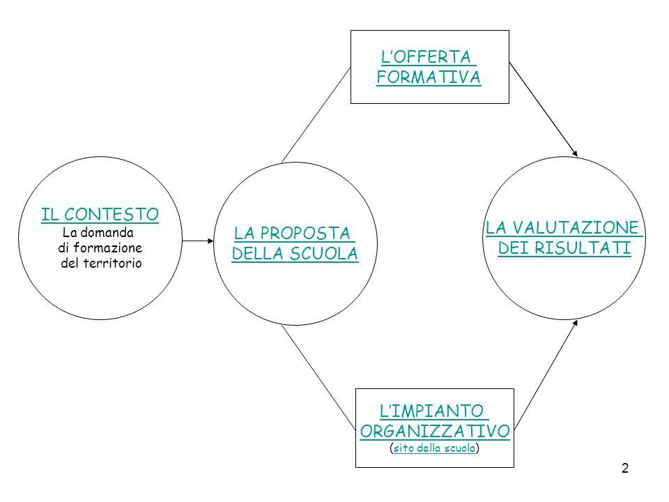 2 IL CONTESTO La domanda di formazione del territorio LOFFERTA FORMATIVA LIMPIANTO ORGANIZZATIVO (sito della scuola)sito della scuola LA PROPOSTA DELLA SCUOLA LA VALUTAZIONE DEI RISULTATI