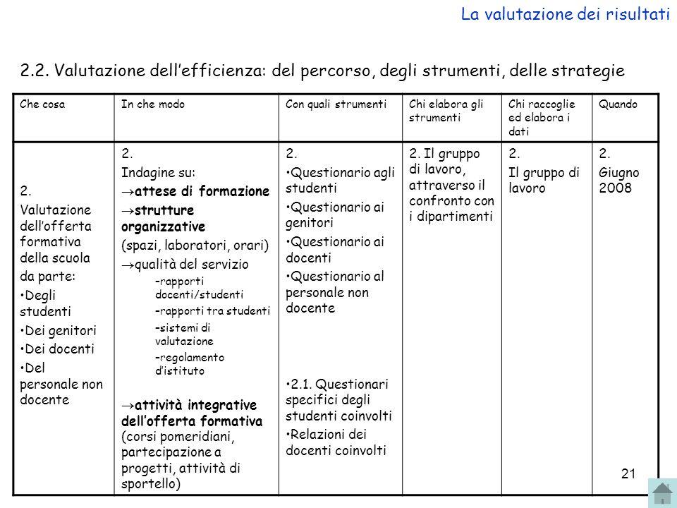 21 2.2. Valutazione dellefficienza: del percorso, degli strumenti, delle strategie Che cosaIn che modoCon quali strumentiChi elabora gli strumenti Chi