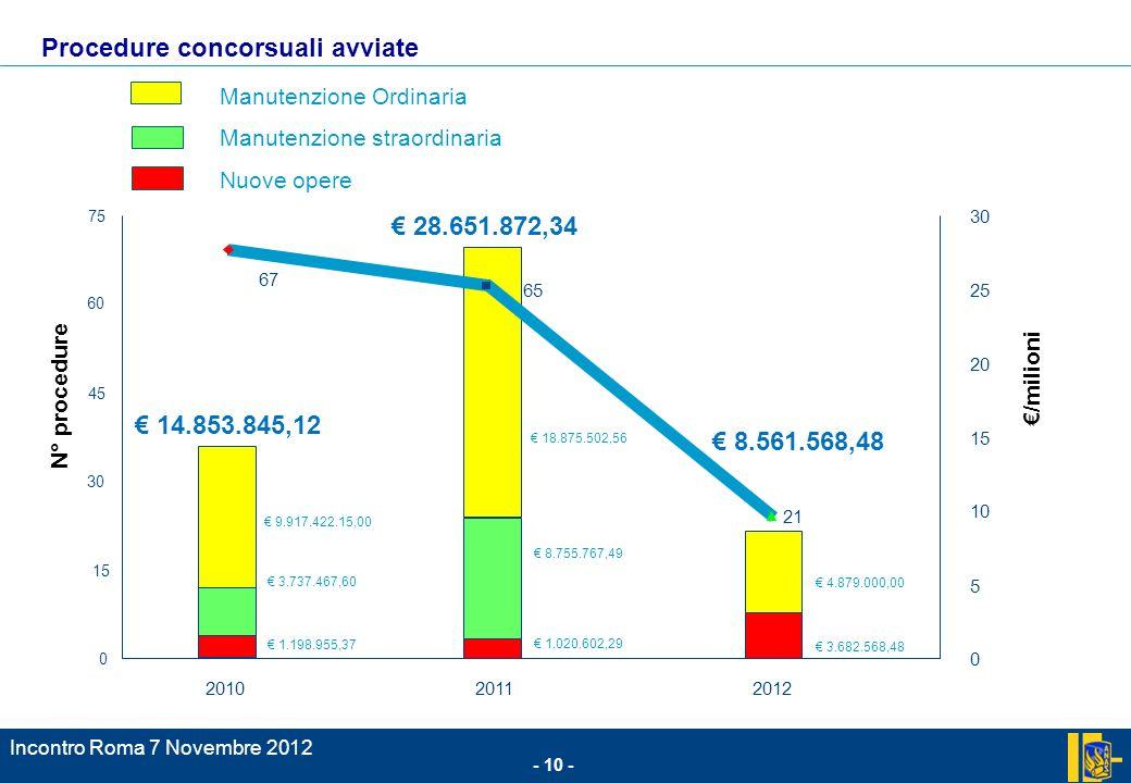 Incontro Roma 7 Novembre 2012 - 10 - /milioni 67 21 0 15 30 45 60 75 201020112012 0 5 10 15 20 25 30 Manutenzione Ordinaria Manutenzione straordinaria