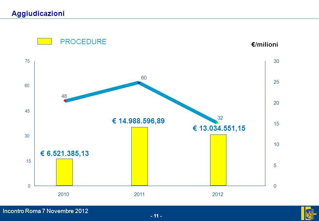 - 11 - Incontro Roma 7 Novembre 2012 /milioni 48 32 0 15 30 45 60 75 201020112012 0 5 10 15 20 25 30 PROCEDURE 60 Aggiudicazioni 14.988.596,89 13.034.