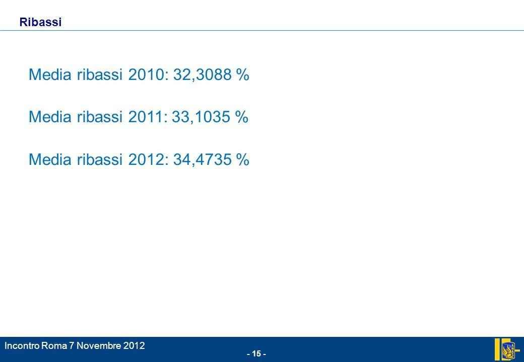 - 15 - Incontro Roma 7 Novembre 2012 Media ribassi 2010: 32,3088 % Media ribassi 2011: 33,1035 % Media ribassi 2012: 34,4735 % Ribassi