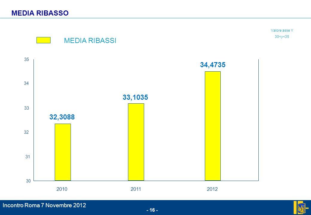 - 16 - Incontro Roma 7 Novembre 2012 30 31 32 33 34 35 201020112012 MEDIA RIBASSI MEDIA RIBASSO 33,1035 34,4735 32,3088 Valore asse Y 30<y<35