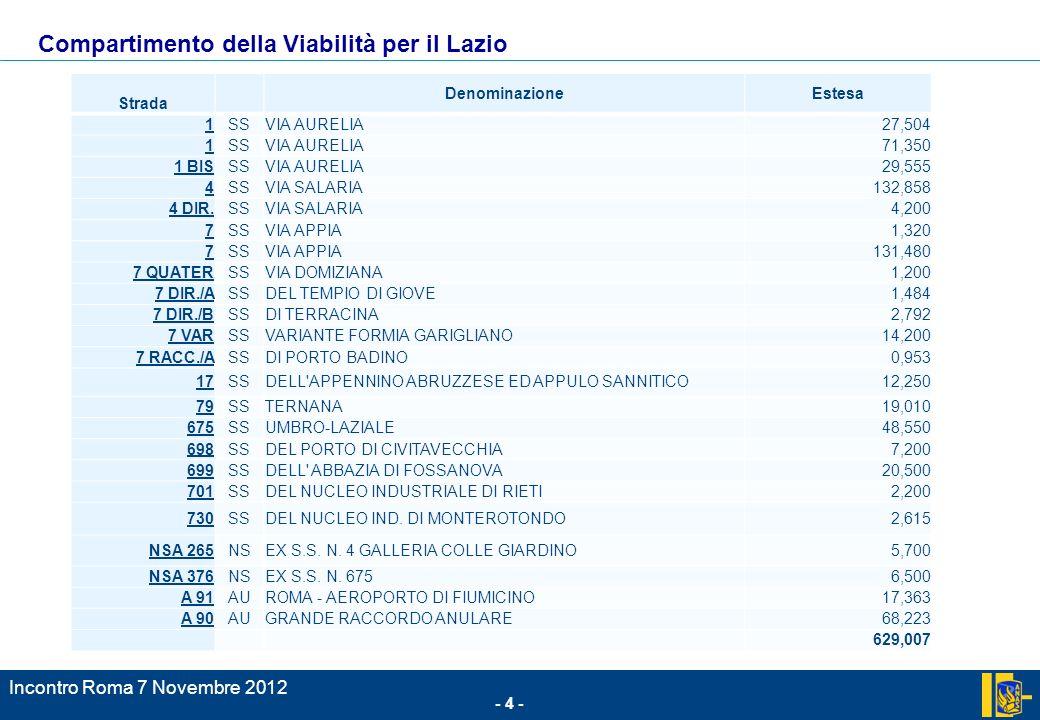 - 4 - Incontro Roma 7 Novembre 2012.; Compartimento della Viabilità per il Lazio Strada DenominazioneEstesa 1SSVIA AURELIA27,504 1SSVIA AURELIA71,350 1 BISSSVIA AURELIA29,555 4SSVIA SALARIA132,858 4 DIR.SSVIA SALARIA4,200 7SSVIA APPIA1,320 7SSVIA APPIA131,480 7 QUATERSSVIA DOMIZIANA1,200 7 DIR./ASSDEL TEMPIO DI GIOVE1,484 7 DIR./BSSDI TERRACINA2,792 7 VARSSVARIANTE FORMIA GARIGLIANO14,200 7 RACC./ASSDI PORTO BADINO0,953 17SSDELL APPENNINO ABRUZZESE ED APPULO SANNITICO12,250 79SSTERNANA19,010 675SSUMBRO-LAZIALE48,550 698SSDEL PORTO DI CIVITAVECCHIA7,200 699SSDELL ABBAZIA DI FOSSANOVA20,500 701SSDEL NUCLEO INDUSTRIALE DI RIETI2,200 730SSDEL NUCLEO IND.