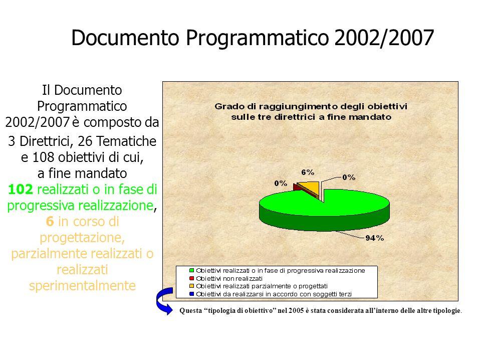 Documento Programmatico 2002/2007 Il Documento Programmatico 2002/2007 è composto da 3 Direttrici, 26 Tematiche e 108 obiettivi di cui, a fine mandato 102 realizzati o in fase di progressiva realizzazione, 6 in corso di progettazione, parzialmente realizzati o realizzati sperimentalmente Questa tipologia di obiettivo nel 2005 è stata considerata allinterno delle altre tipologie.