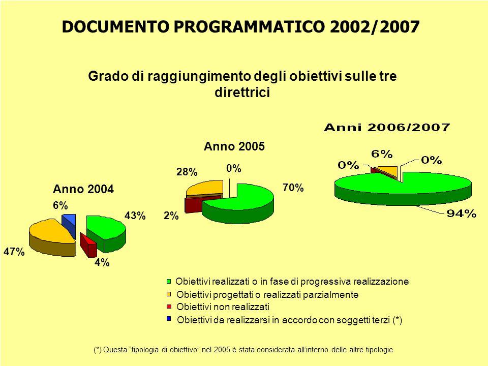 Obiettivi realizzati o in fase di progressiva realizzazione Obiettivi non realizzati DOCUMENTO PROGRAMMATICO 2002/2007 Grado di raggiungimento degli o