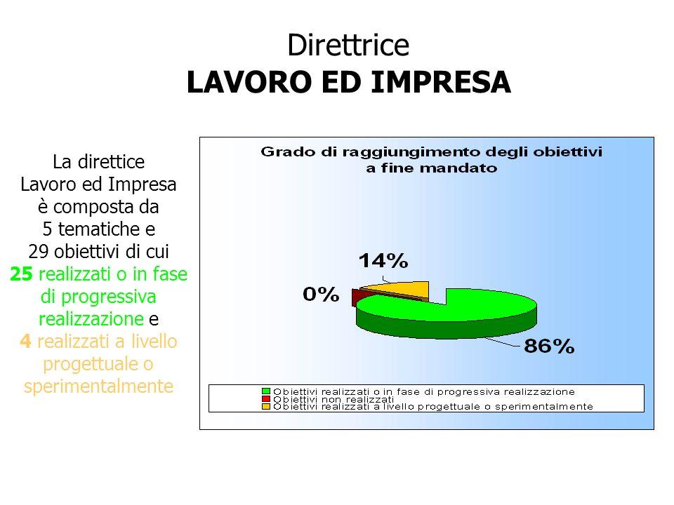 Direttrice LAVORO ED IMPRESA La direttice Lavoro ed Impresa è composta da 5 tematiche e 29 obiettivi di cui 25 realizzati o in fase di progressiva rea