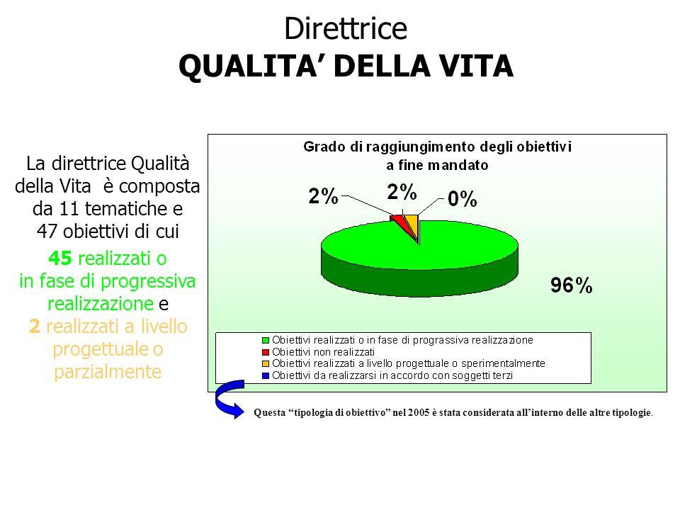 Direttrice QUALITA DELLA VITA La direttrice Qualità della Vita è composta da 11 tematiche e 47 obiettivi di cui 45 realizzati o in fase di progressiva