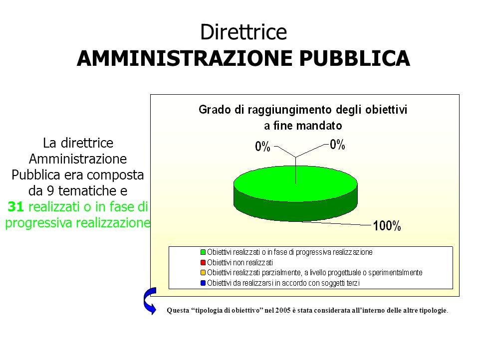 Direttrice AMMINISTRAZIONE PUBBLICA La direttrice Amministrazione Pubblica era composta da 9 tematiche e 31 realizzati o in fase di progressiva realiz