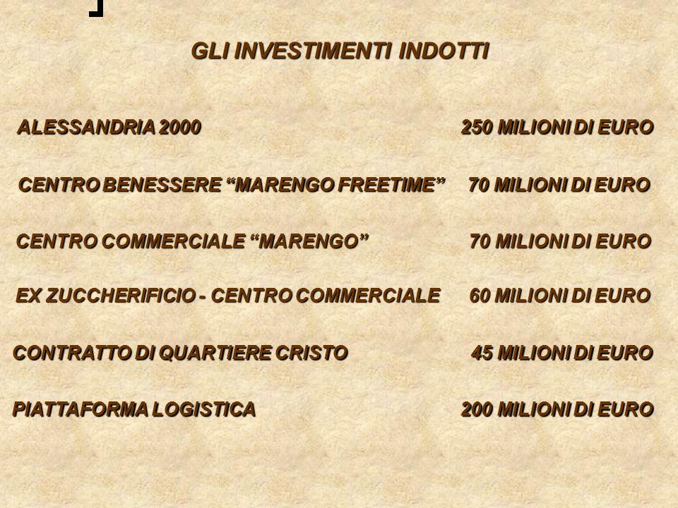 GLI INVESTIMENTI INDOTTI ALESSANDRIA 2000 250 MILIONI DI EURO ALESSANDRIA 2000 250 MILIONI DI EURO CENTRO BENESSERE MARENGO FREETIME 70 MILIONI DI EUR
