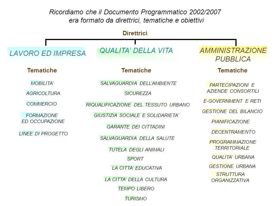 Ricordiamo che il Documento Programmatico 2002/2007 era formato da direttrici, tematiche e obiettivi Direttrici MOBILITA AGRICOLTURA COMMERCIO FORMAZIONE ED OCCUPAZIONE LINEE DI PROGETTO QUALITA DELLA VITA SALVAGUARDIA DELLAMBIENTE SICUREZZA LAVORO ED IMPRESA AMMINISTRAZIONE PUBBLICA RIQUALIFICAZIONE DEL TESSUTO URBANO GIUSTIZIA SOCIALE E SOLIDARIETA GARANTE DEI CITTADINI SALVAGUARDIA DELLA SALUTE TUTELA DEGLI ANIMALI SPORT LA CITTA EDUCATIVA PARTECIPAZIONI E AZIENDE CONSORTILI E-GOVERNMENT E RETI GESTIONE DEL BILANCIO PIANIFICAZIONE DECENTRAMENTO PROGRAMMAZIONE TERRITORIALE LA CITTA DELLA CULTURA TEMPO LIBERO QUALITA URBANA GESTIONE URBANA STRUTTURA ORGANIZZATIVA TURISMO Tematiche