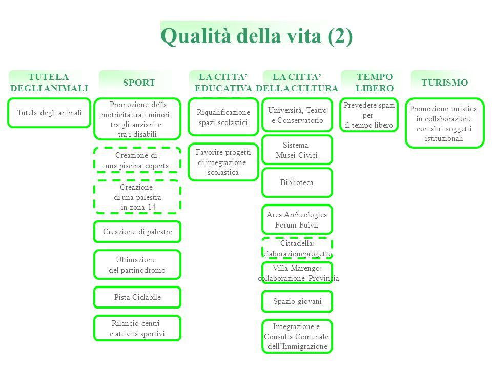Qualità della vita (2) LA CITTA EDUCATIVA Riqualificazione spazi scolastici Favorire progetti di integrazione scolastica Università, Teatro e Conserva