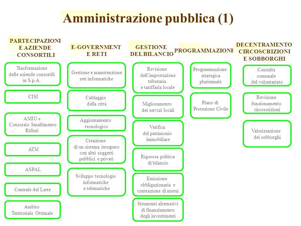 Amministrazione pubblica (1) GESTIONE DEL BILANCIO Revisione dellimpostazione tributaria e tariffaria locale Miglioramento dei servizi locali Verifica