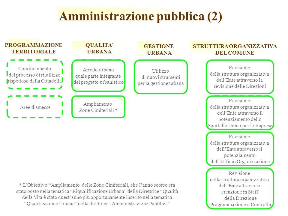 Amministrazione pubblica (2) GESTIONE URBANA Utilizzo di nuovi strumenti per la gestione urbana STRUTTURA ORGANIZZATIVA DEL COMUNE QUALITA URBANA Arredo urbano quale parte integrante del progetto urbanistico PROGRAMMAZIONE TERRITORIALE Coordinamento del processo di riutilizzo rispettoso della Cittadella Aree dismesse Revisione della struttura organizzativa dellEnte attraverso la revisione delle Direzioni Revisione della struttura organizzativa dellEnte attraverso il potenziamento dello Sportello Unico per le Imprese Revisione della struttura organizzativa dellEnte attraverso il potenziamento dellUfficio Organizzazione Revisione della struttura organizzativa dellEnte attraverso creazione in Staff della Direzione Programmazione e Controllo Ampliamento Zone Cimiteriali * * LObiettivo Ampliamento delle Zone Cimiteriali, che lanno scorso era stato posto nella tematica Riqualificazione Urbana della Direttrice Qualità della Vita è stato questanno più opportunamente inserito nella tematica Qualificazione Urbana della direttrice Amministrazione Pubblica Revisione della struttura organizzativa dellEnte attraverso il potenziamento dello Sportello Unico per le Imprese Arredo urbano quale parte integrante del progetto urbanistico