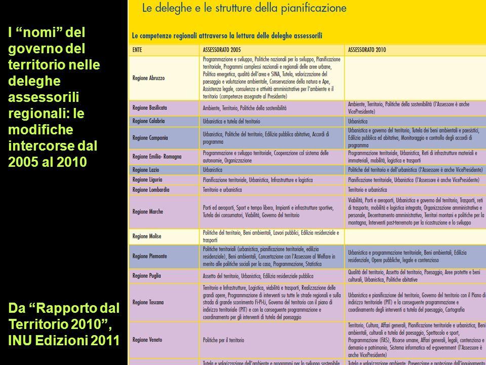 I nomi del governo del territorio nelle deleghe assessorili regionali: le modifiche intercorse dal 2005 al 2010 Da Rapporto dal Territorio 2010, INU E