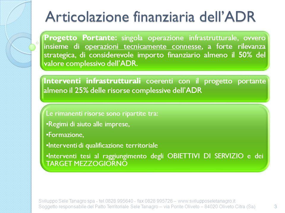 Articolazione finanziaria dellADR 3 Sviluppo Sele Tanagro spa - tel.0828 995640 - fax 0828 995728 – www.svilupposeletanagro.it Soggetto responsabile d