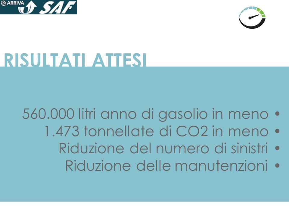RISULTATI ATTESI 560.000 litri anno di gasolio in meno 1.473 tonnellate di CO2 in meno Riduzione del numero di sinistri Riduzione delle manutenzioni