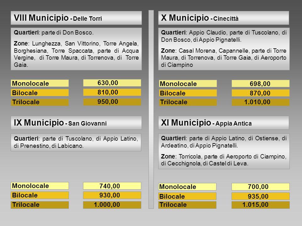 Monolocale Bilocale Trilocale 698,00 870,00 1.010,00 Quartieri: Appio Claudio, parte di Tuscolano, di Don Bosco, di Appio Pignatelli. Zone: Casal More