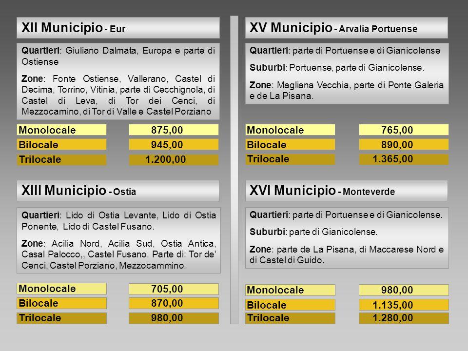Monolocale Bilocale Trilocale 765,00 890,00 1.365,00 Quartieri: parte di Portuense e di Gianicolense Suburbi: Portuense, parte di Gianicolense. Zone: