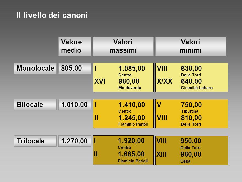 Il livello dei canoni Monolocale 805,00 Valore medio I1.085,00 Centro XVI980,00 Monteverde VIII630,00 Delle Torri X/XX640,00 Cinecittà-Labaro Bilocale