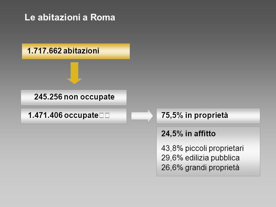 1.471.406 occupate 75,5% in proprietà 245.256 non occupate 24,5% in affitto 43,8% piccoli proprietari 29,6% edilizia pubblica 26,6% grandi proprietà 1