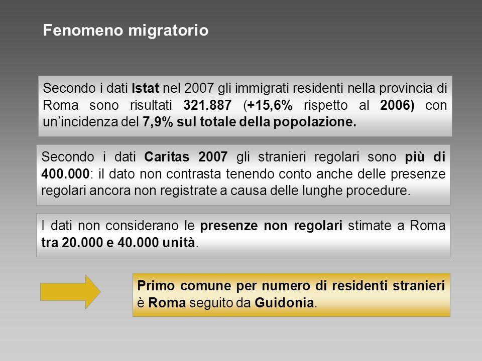 Secondo i dati Istat nel 2007 gli immigrati residenti nella provincia di Roma sono risultati 321.887 (+15,6% rispetto al 2006) con unincidenza del 7,9