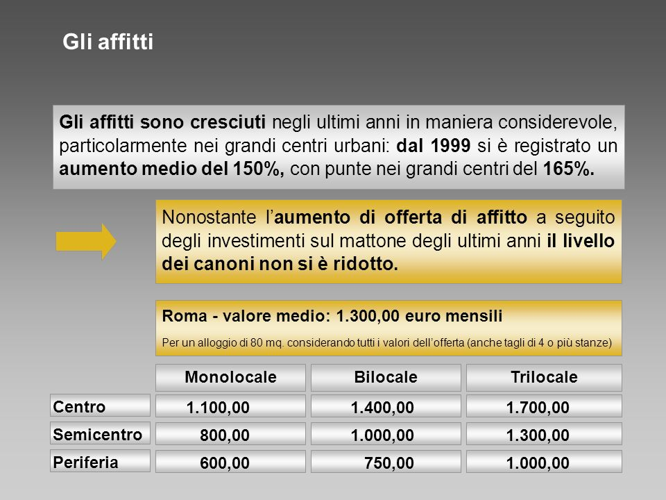 Gli affitti Roma - valore medio: 1.300,00 euro mensili Per un alloggio di 80 mq. considerando tutti i valori dellofferta (anche tagli di 4 o più stanz
