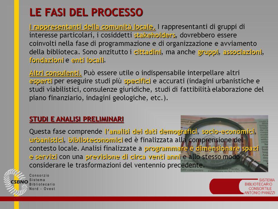 LE FASI DEL PROCESSO I rappresentanti della comunità locale. stakeholders cittadinigruppiassociazioni fondazionienti locali I rappresentanti della com