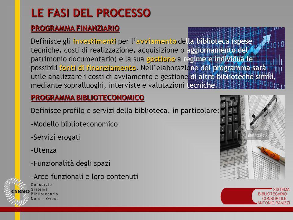 LE FASI DEL PROCESSO PROGRAMMA FINANZIARIO investimentiavviamento gestione fonti di finanziamento Definisce gli investimenti per lavviamento della bib