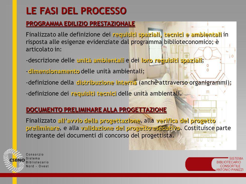 LE FASI DEL PROCESSO PROGETTO ARCHITETTONICO fase più importante La fase più importante che può inficiare le fasi precedenti e successive o determinarne il successo.