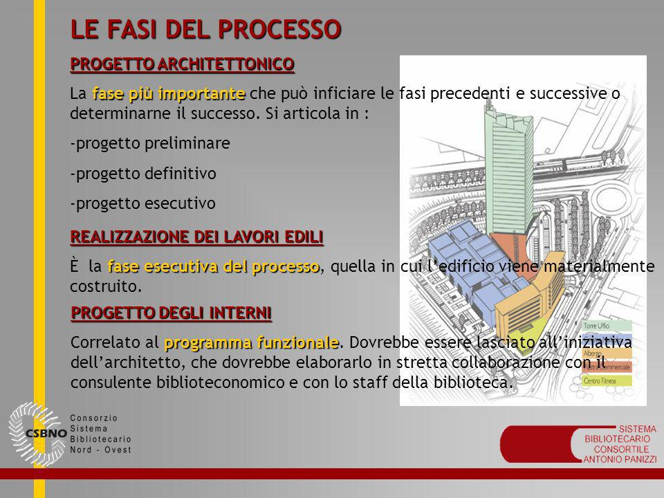 LE FASI DEL PROCESSO PROGETTO ARCHITETTONICO fase più importante La fase più importante che può inficiare le fasi precedenti e successive o determinar