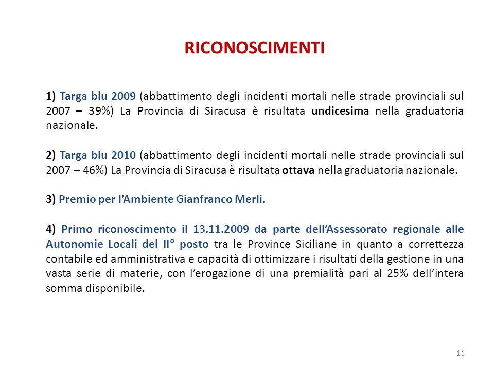 RICONOSCIMENTI 1) Targa blu 2009 (abbattimento degli incidenti mortali nelle strade provinciali sul 2007 – 39%) La Provincia di Siracusa è risultata undicesima nella graduatoria nazionale.