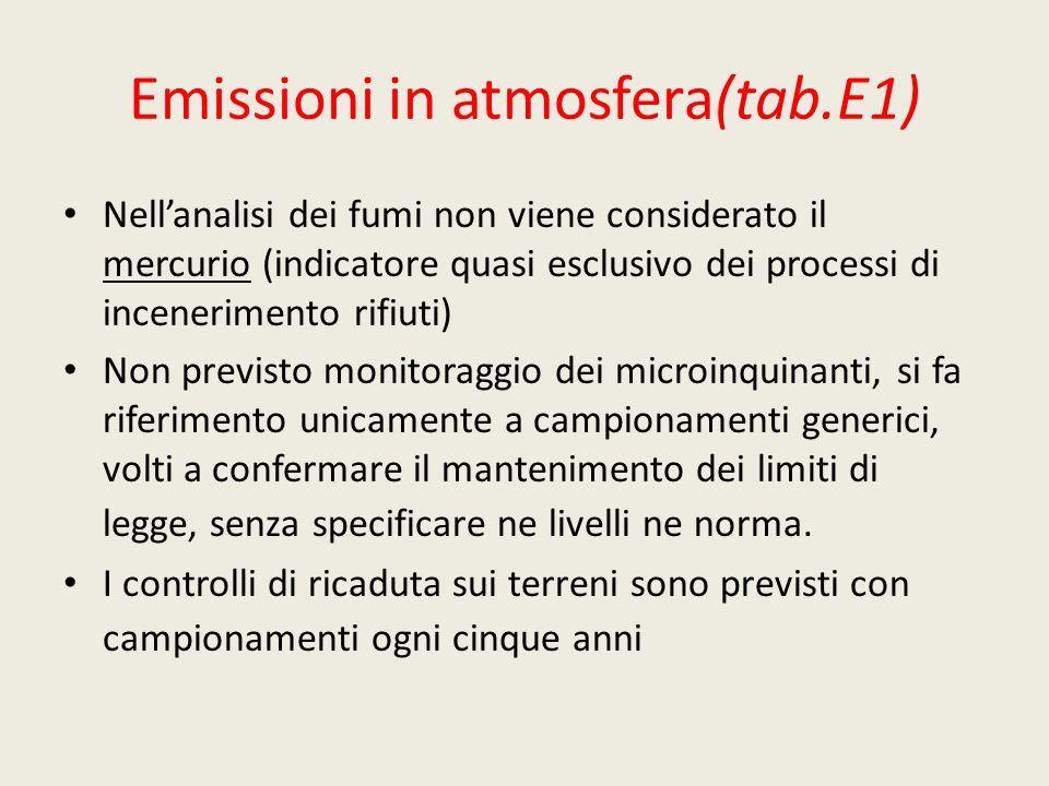 Emissioni in atmosfera(tab.E1) Nellanalisi dei fumi non viene considerato il mercurio (indicatore quasi esclusivo dei processi di incenerimento rifiut
