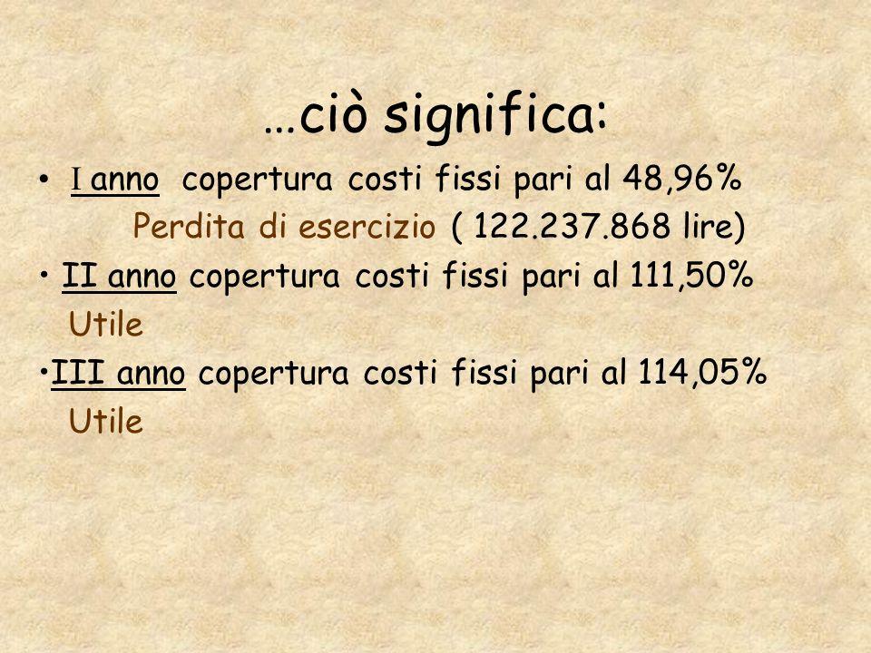 Margine di contribuzione Tabacchi Bar 1° 27,51%21,45% 2° 63,18%48,32% 3° 63,88%50.17%