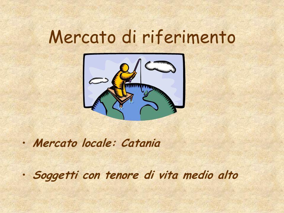 Mercato di riferimento Mercato locale: Catania Soggetti con tenore di vita medio alto