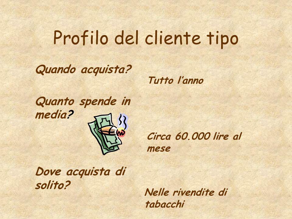 Profilo del cliente tipo Quando acquista.Quanto spende in media.