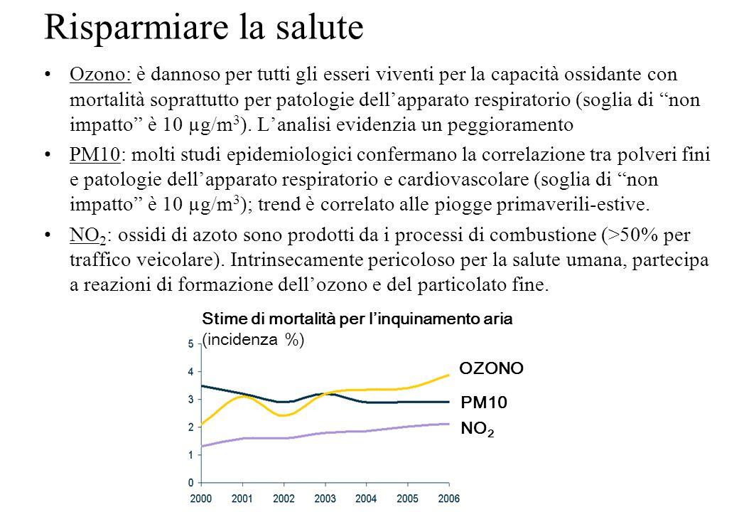 Aumentare lefficienza insediativa Densità insediativa (ab/ha) Consumi di benzina procapite (MJ/anno) USA Australia Europa Oriente Bologna
