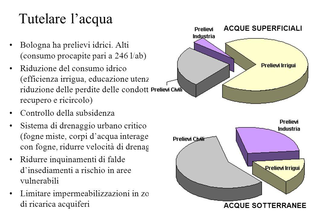 Tutelare lacqua Bologna ha prelievi idrici. Alti (consumo procapite pari a 246 l/ab) Riduzione del consumo idrico (efficienza irrigua, educazione uten