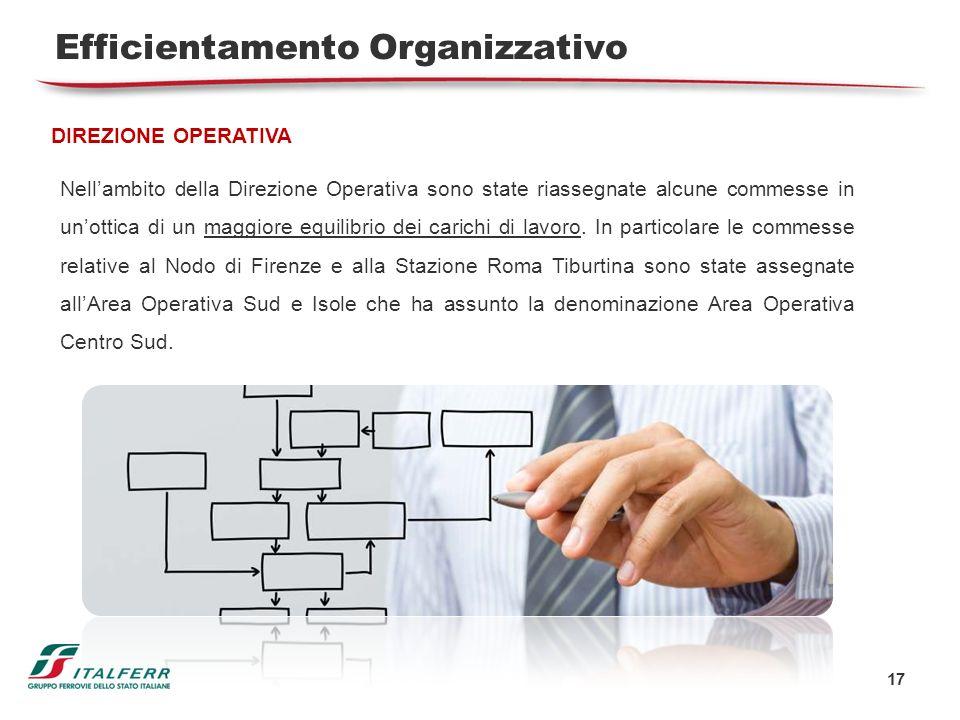 17 Efficientamento Organizzativo DIREZIONE OPERATIVA Nellambito della Direzione Operativa sono state riassegnate alcune commesse in unottica di un mag