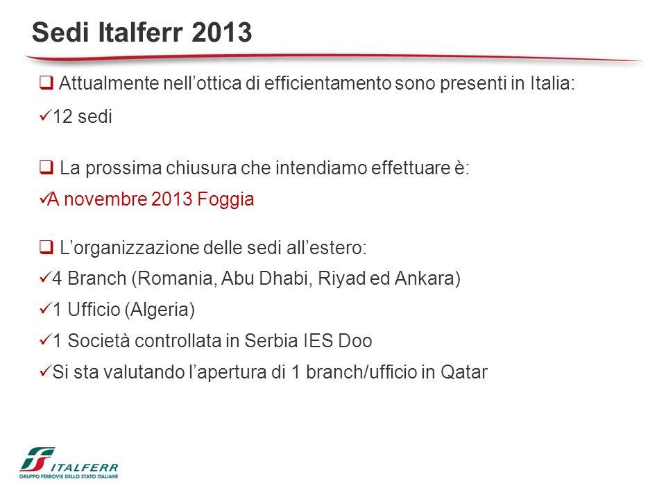 Attualmente nellottica di efficientamento sono presenti in Italia: 12 sedi La prossima chiusura che intendiamo effettuare è: A novembre 2013 Foggia Lo