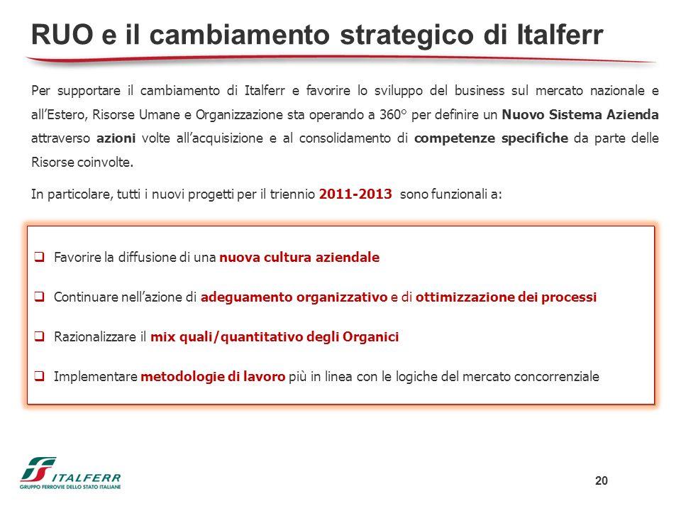 RUO e il cambiamento strategico di Italferr Per supportare il cambiamento di Italferr e favorire lo sviluppo del business sul mercato nazionale e allE