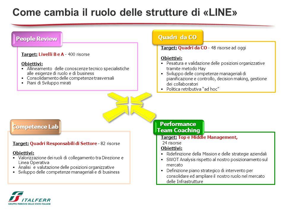 Come cambia il ruolo delle strutture di «LINE» Target: Livelli B e A - 400 risorse Obiettivi: Allineamento delle conoscenze tecnico specialistiche all